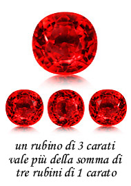 i carati e i rubini